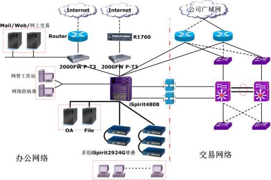 综合布线基础 综合布线是一种模块化的、灵活性极高的建筑物内或建筑群之间的信息传输通道。它既能使语音、数据、图像设备和交换设备与其它信息管理系统彼此相连,也能使这些设备与外部相连接。它还包括建筑物外部网络或电信线路的连接点与应用系统设备之间的所有线缆及相关的连接部件。综合布线由不同系列和规格的部件组成,其中包括:传输介质、相关连接硬件(如配线架、连接器、插座、插头、适配器)以及电气保护设备等。这些部件可用来构建各种子系统,它们都有各自的具体用途,不仅易于实施,而且能随需求的变化而平稳升级。   结构化布